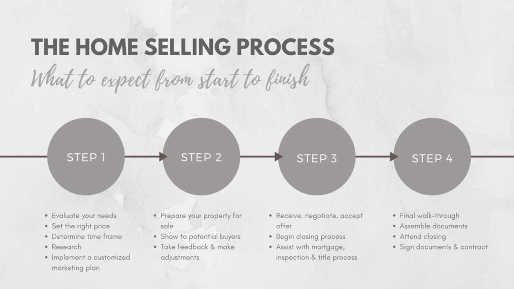 The Selling Process for selling your home